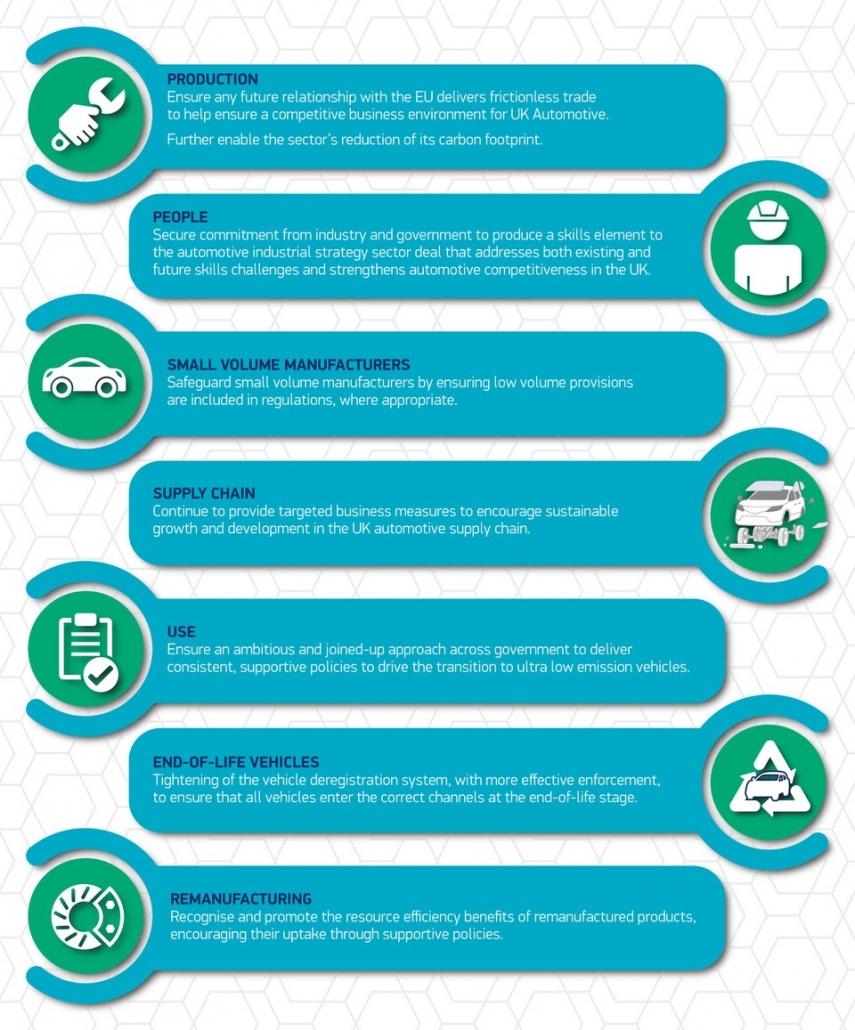 UK Motor industry celebrates 20 years of sustainable growth
