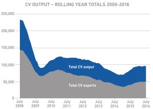 CV output rolling year totals 2009-2016 July 2016_MO